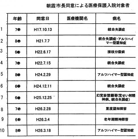 朝霞市長同意医療保護入院対象者
